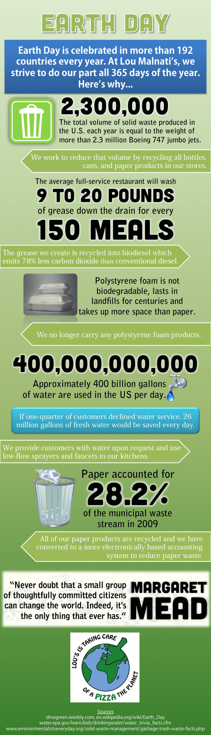 Earth Day Infographic | Lou Malnati's